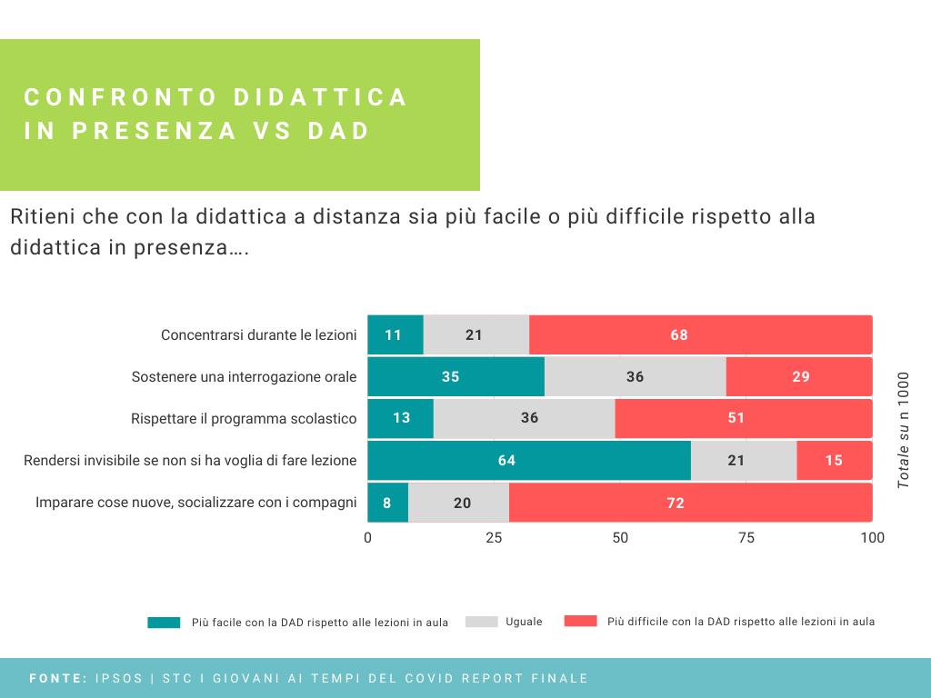 confronto didattica in presenza vs DAD