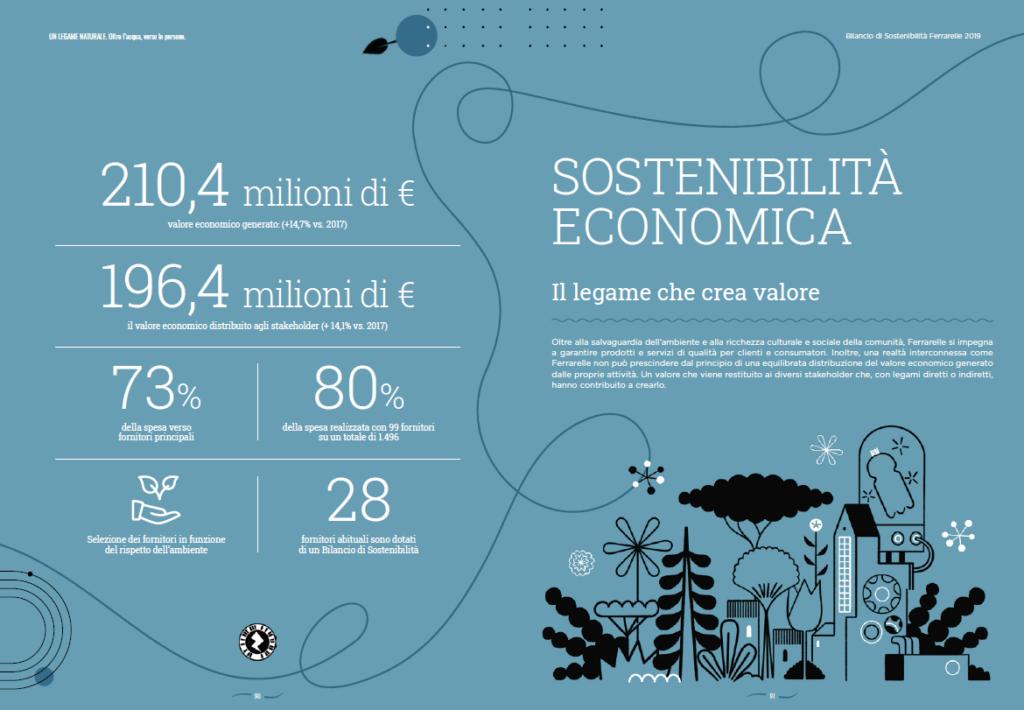 """Scheda sostenibilità ECONOMICAdal bilancio """"Un legame naturale"""" di Ferrarelle"""