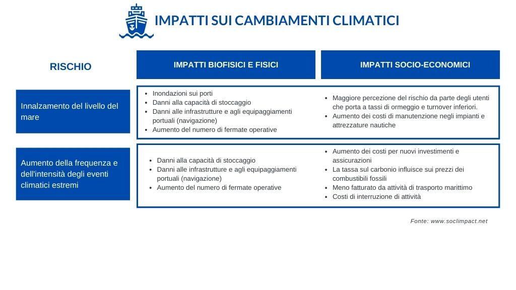 Tabella impatti cambiamenti climatici trasporto marittimo